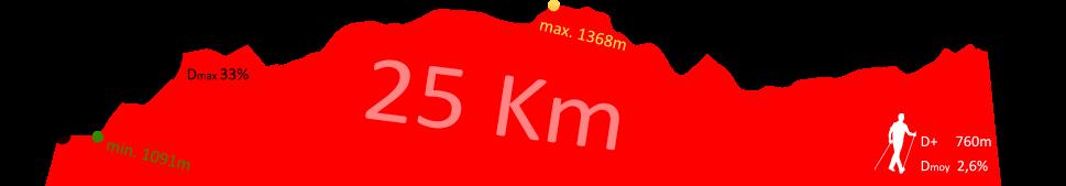 Profil rouge nordique